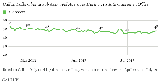 Gallup Daily Obama Job Approval Averages During His 18th Quarter in Office