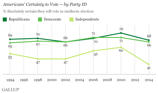 Americans' Certainty to Vote -- by Party ID