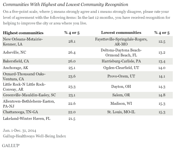 Communities With Highest and Lowest Community Recognition