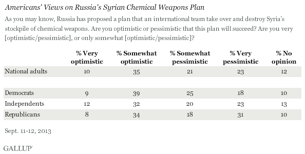 Americans' Views on Russia's Syrian Chemical Weapons Plan