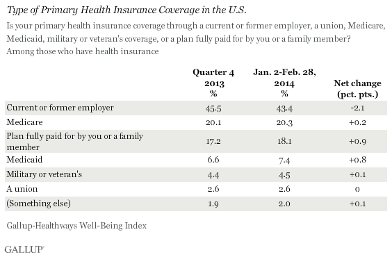 Type of Primary Health Insurance Coverage in U.S.