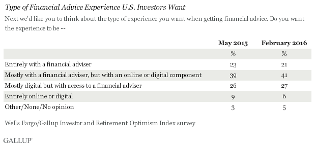 Type of Financial Advice Experience U.S. Investors Want, May 2015 vs. February 2016