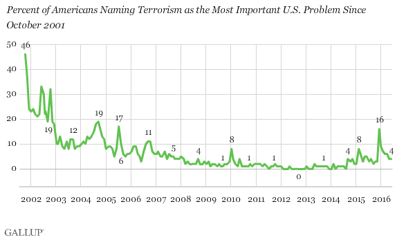 Percent of Americans Naming Terrorism as the Most Important U.S. Problem Since October 2001