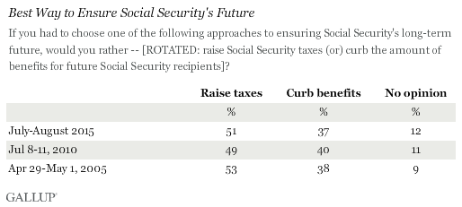 Best Way to Ensure Social Security's Future