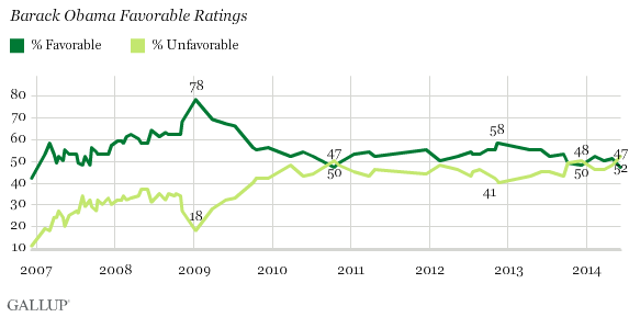 Barack Obama Favorable Ratings