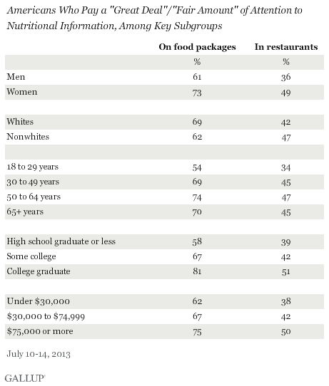 "Americans Who Pay a ""Great Deal""/""Fair Amount"" of Attention to Nutritional Information, by Key Subgroups, July 2013"