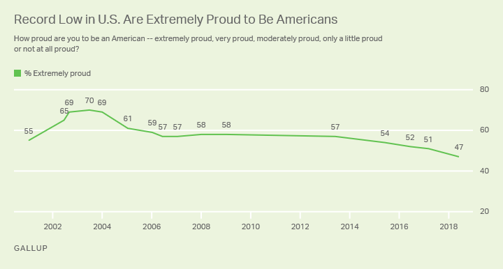 Record Low in U.S. Are Extremely Proud to Be Americans