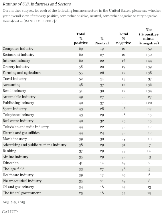 Ratings of U.S. Industries and Sectors, August 2015
