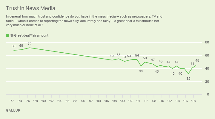Line graph. Trust in news media to report news fully, accurately and fairly. 1972-2018 trend (high 72% great deal/fair amount of trust in 1976; currently 45%).
