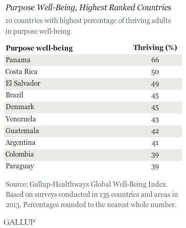 Highest Purpose Well-Being % Thriving Countries