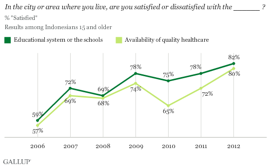 In the city or area where you live, are you satisfied or dissatisfied with the educational system/availability of quality healthcare ? 2006-2012 trend in Indonesia