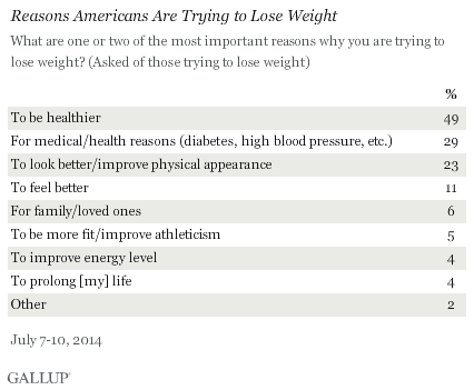 Reasons Americans Are Trying to Lose weight