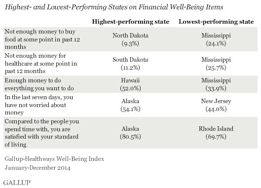Highest and lowest performing states on the financial well-being items