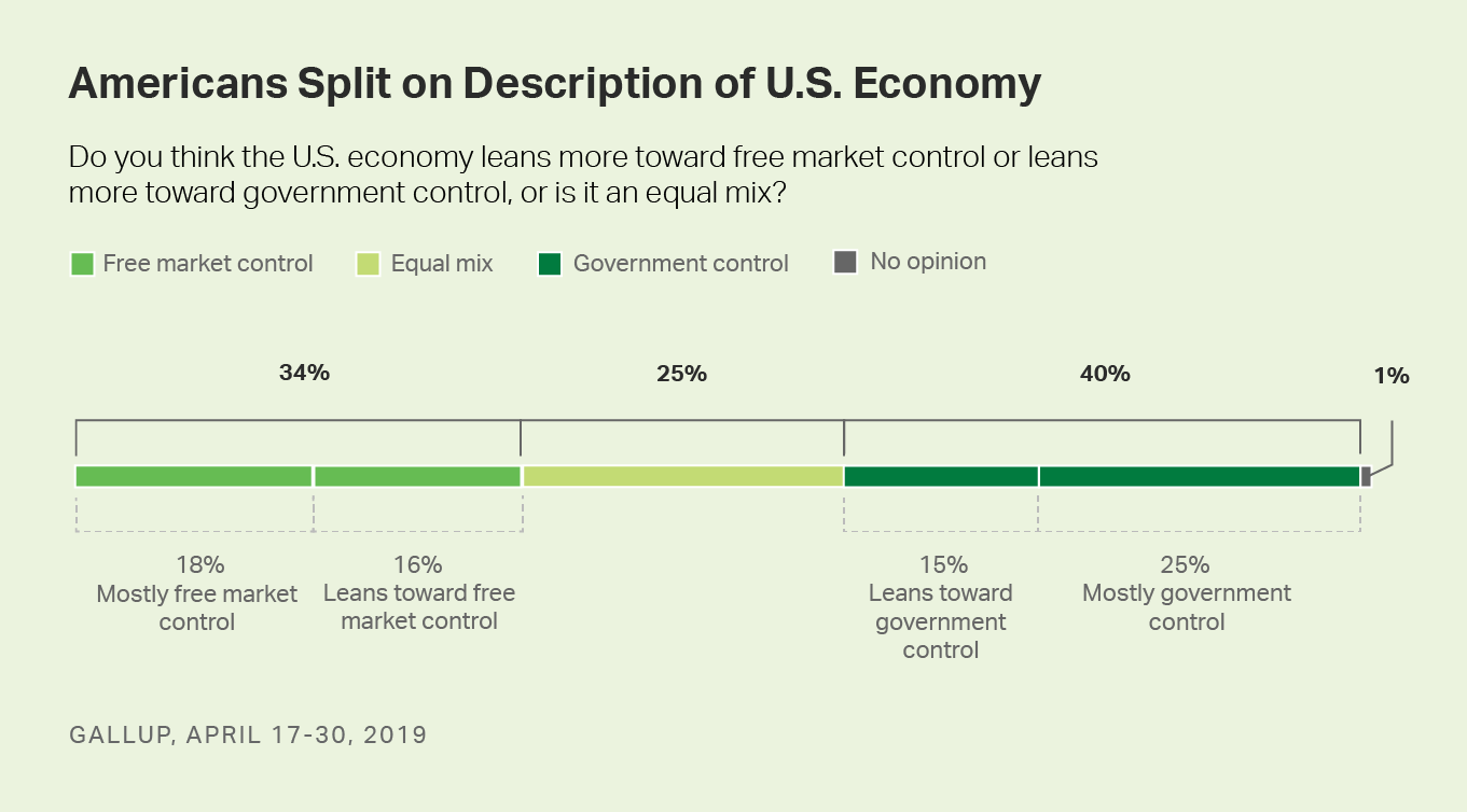 Stacked bar graph. Americans' views of the current state of free market versus government control of the economy.