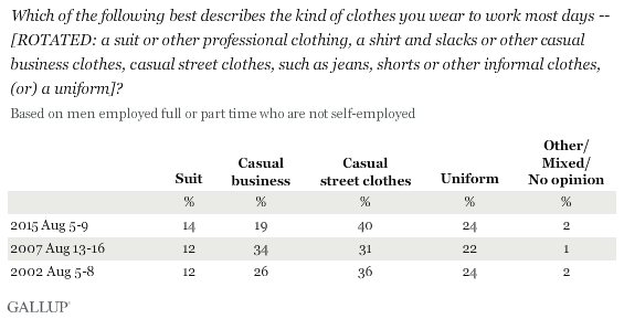 Which of the following best describes the kind of clothes you wear to work most days -- [ROTATED: a suit or other professional clothing, a shirt and slacks or other casual business clothes, casual street clothes, such as jeans, shorts or other informal clothes, (or) a uniform]? Based on employed men
