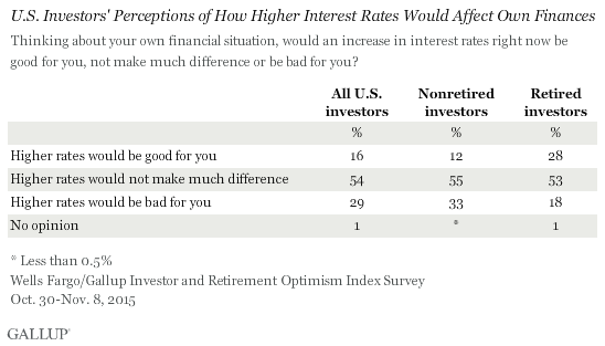 U.S. Investors' Perceptions of How Higher Interest Rates Would Affect Own Finances, Quarter 4 2015