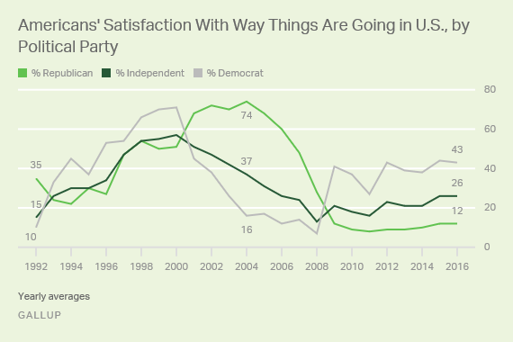 Americans' Satisfaction With Way Things Are Going in U.S., by Political Party
