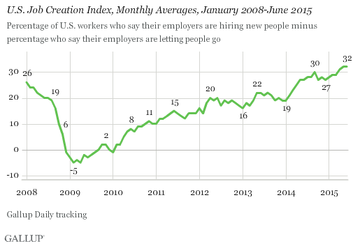 U.S. Job Creation Index, Monthly Averages, January 2008-June 2015