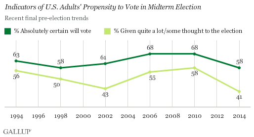 Indicators of U.S. Adults' Propensity to Vote in Midterm Election