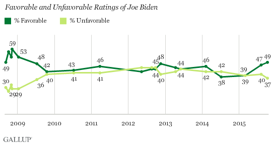 Trend: Favorable and Unfavorable Ratings of Joe Biden