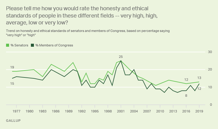 Line chart. Percentage of Americans who say Senators and Members of Congress have High or Very High levels of honesty and ethical standards.