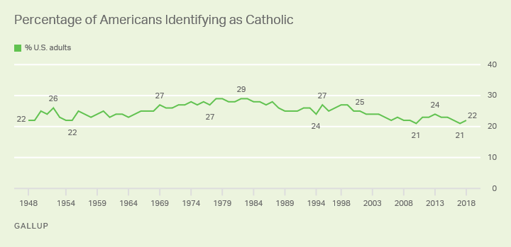Line graph. Percentage of Americans identifying as Catholics since 1948 – range 21% to 29%.