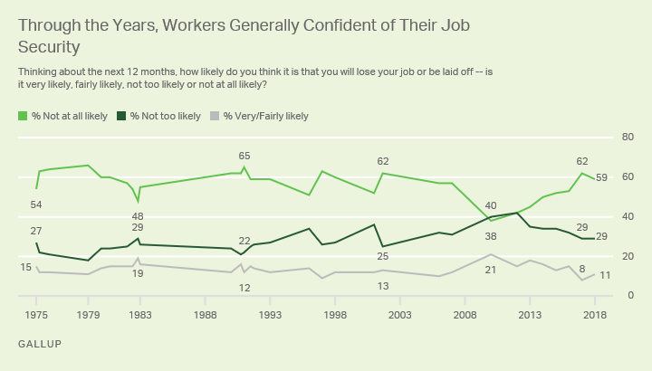 Line graph: U.S. workers' views: how likely they will lose their jobs in the next year? 2018: 59% not at all likely; 11% very/fairly likely.