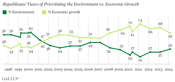 Republicans' view of environment vs. economic growth