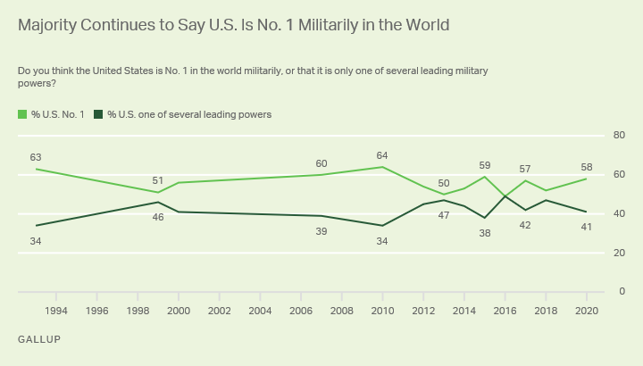 Line graph. Fifty-eight percent of Americans believe the U.S. is number one in the world militarily.