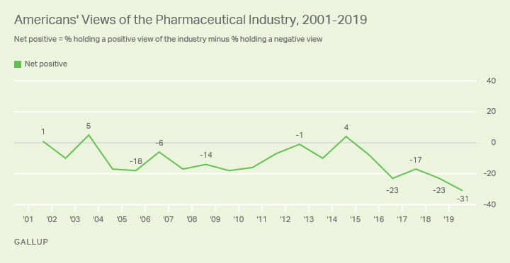 Line graph. Americans' net-positive views of the pharmaceutical industry, 2001-2019.