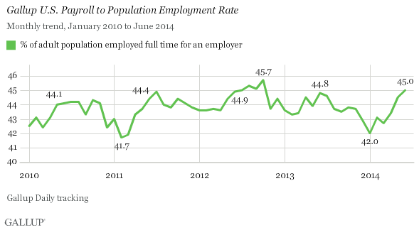 Gallup U.S. Payroll to Population Employment Rate