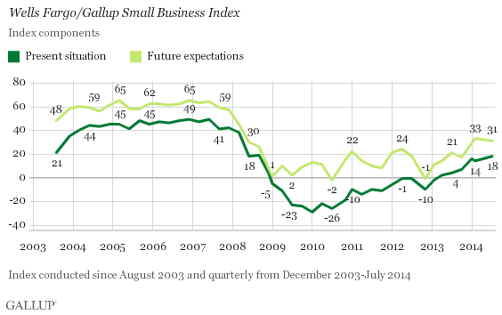 Wells Fargo/Gallup Small Business Index, Index Components trend