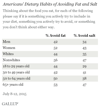 Americans' Dietary Habits of Avoiding Fat and Salt, July 2015