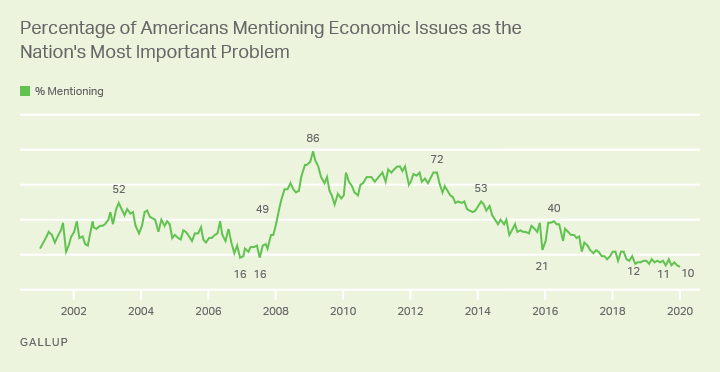 Line graph. 2001-2020 trend: Percentage of Americans mentioning economic issues as the most important U.S. problem.