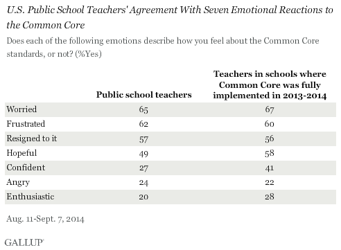 U.S. Public School Teachers' Agreement With Seven Emotional Reactions to the Common Core