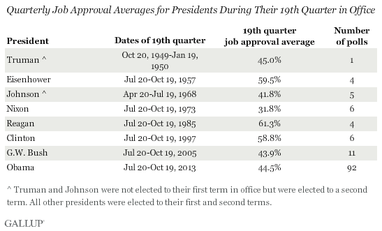 Quarterly Job Approval Averages for Presidents During Their 19th Quarter in Office