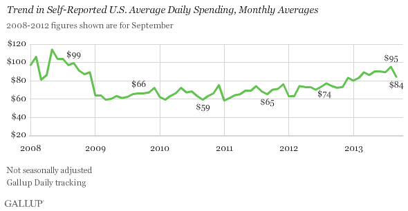 Trend in Self-Reported U.S. Average Daily Spending, Monthly Averages, 2008-2013
