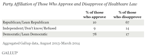 Party Affiliation of Those Who Approve and Disapprove of Healthcare Law, August 2013-March 2014