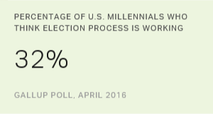 Millennials Like Sanders, Dislike Election Process