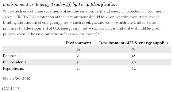 Environment vs. Energy Trade-Off, by Party Identification