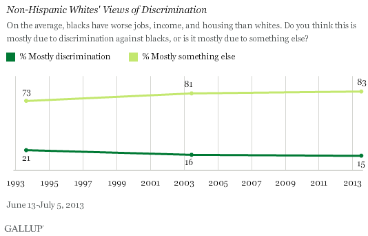 Trend: Non-Hispanic Whites' Views of Discrimination