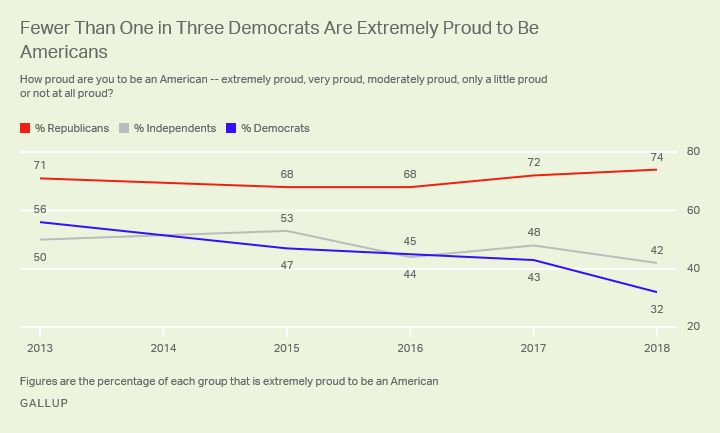 Fewer Than One in Three Democrats Are Extremely Proud to Be Americans