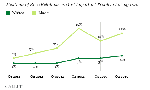 mentions of race relations as most important problem facing U.S.