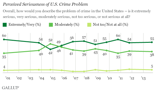 Trend: Perceived Seriousness of U.S. Crime Problem