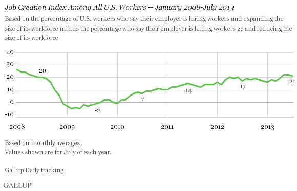 Job Creation Index Among All U.S. Workers -- January 2008-July 2013