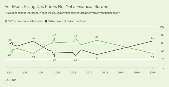 Line graph: Are recent gas price increases causing financial hardship? High % yes: 72% (2005); currently 35% yes.