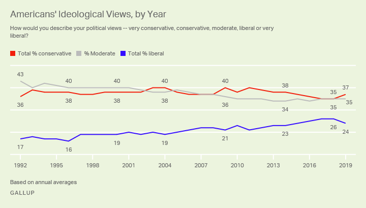 Conservatives Outnumber Both Moderates and Liberals