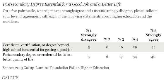Postsecondary Degree Essential for a Good Job and a Better Life, 2013