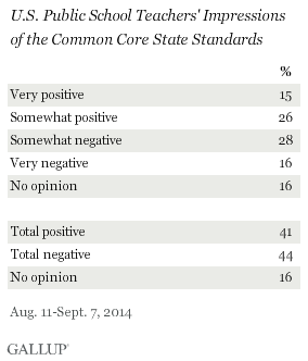 U.S. Public School Teachers' Impressions of the Common Core State Standards