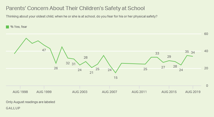 Line graph. Percentage of parents since 1998 who say they fear for their child's physical safety at school.